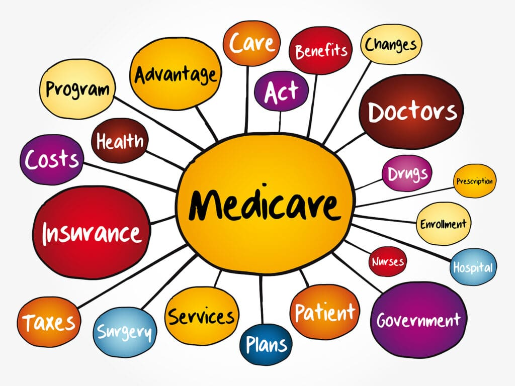 Private Duty Home Care Services that are covered by Medicare in Danbury CT